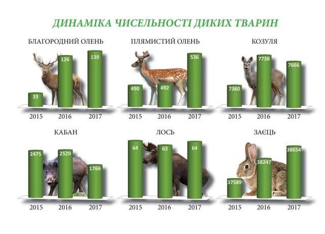 Черкащина. Результати обліку чисельності тварин